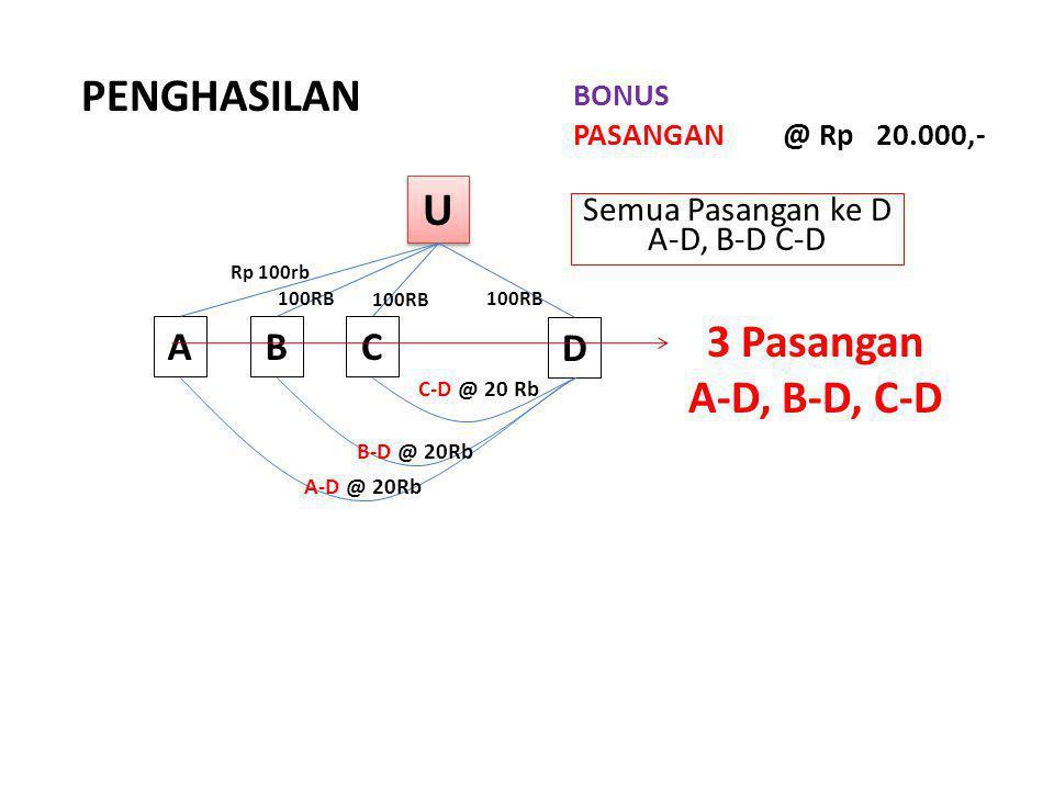 PENGHASILAN U 3 Pasangan A-D, B-D, C-D A B C D Semua Pasangan ke D