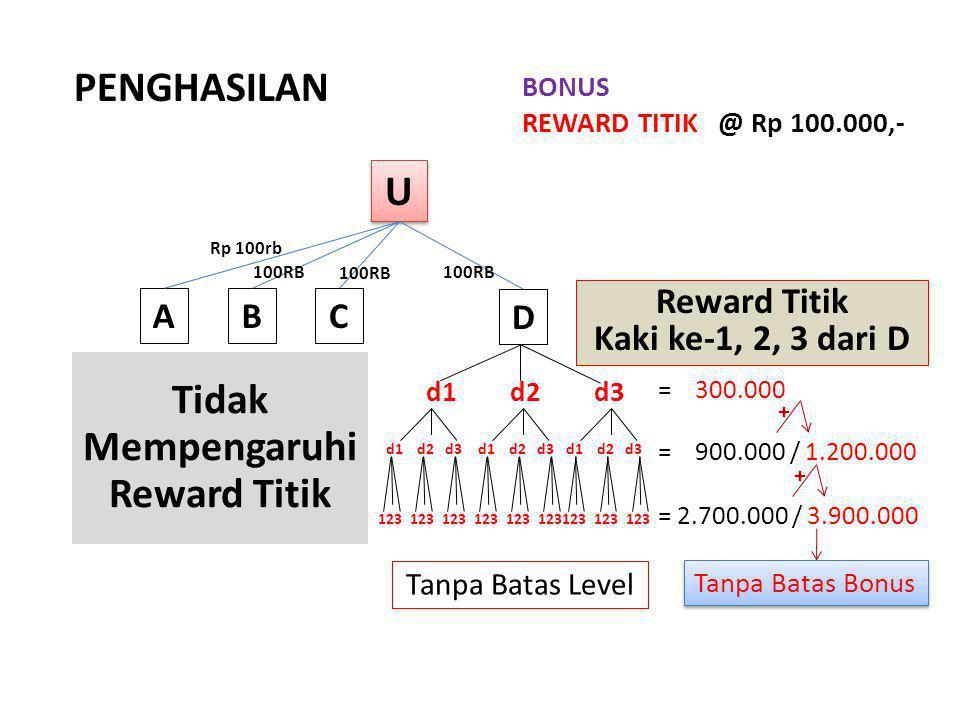 Mempengaruhi Reward Titik