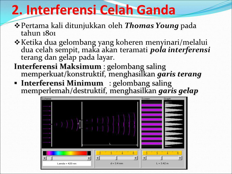 2. Interferensi Celah Ganda