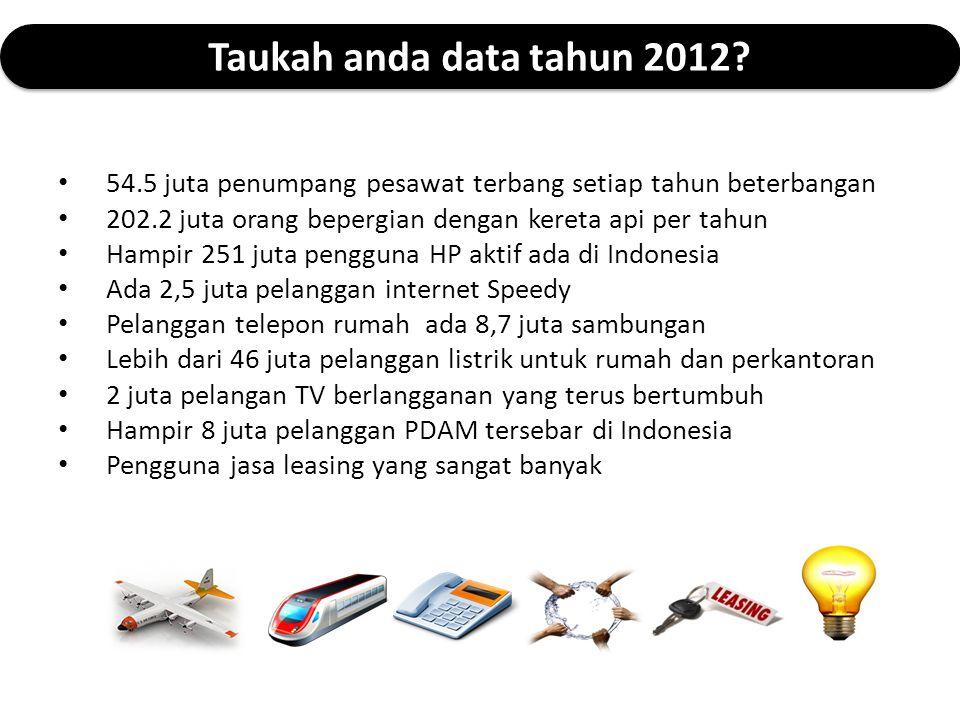 Taukah anda data tahun 2012 54.5 juta penumpang pesawat terbang setiap tahun beterbangan. 202.2 juta orang bepergian dengan kereta api per tahun.