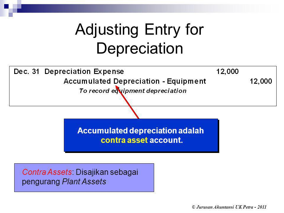 Adjusting Entry for Depreciation