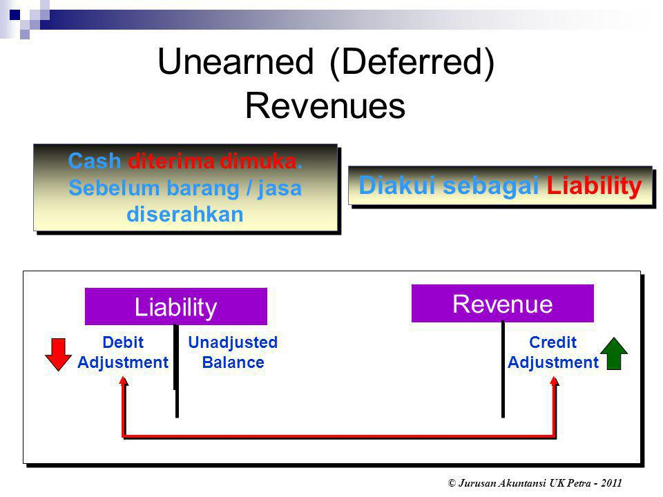Unearned (Deferred) Revenues