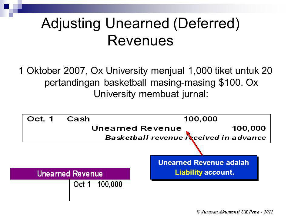 Adjusting Unearned (Deferred) Revenues