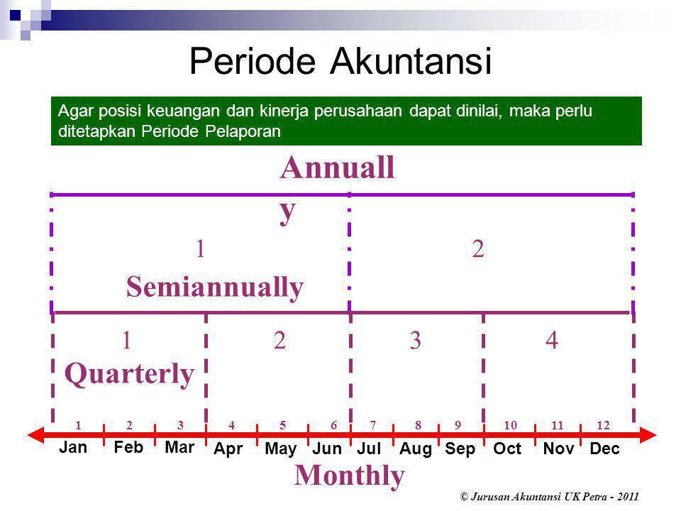 Periode Akuntansi Annually Semiannually Quarterly Monthly 1 2 1 2 3 4