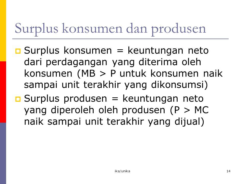 Surplus konsumen dan produsen