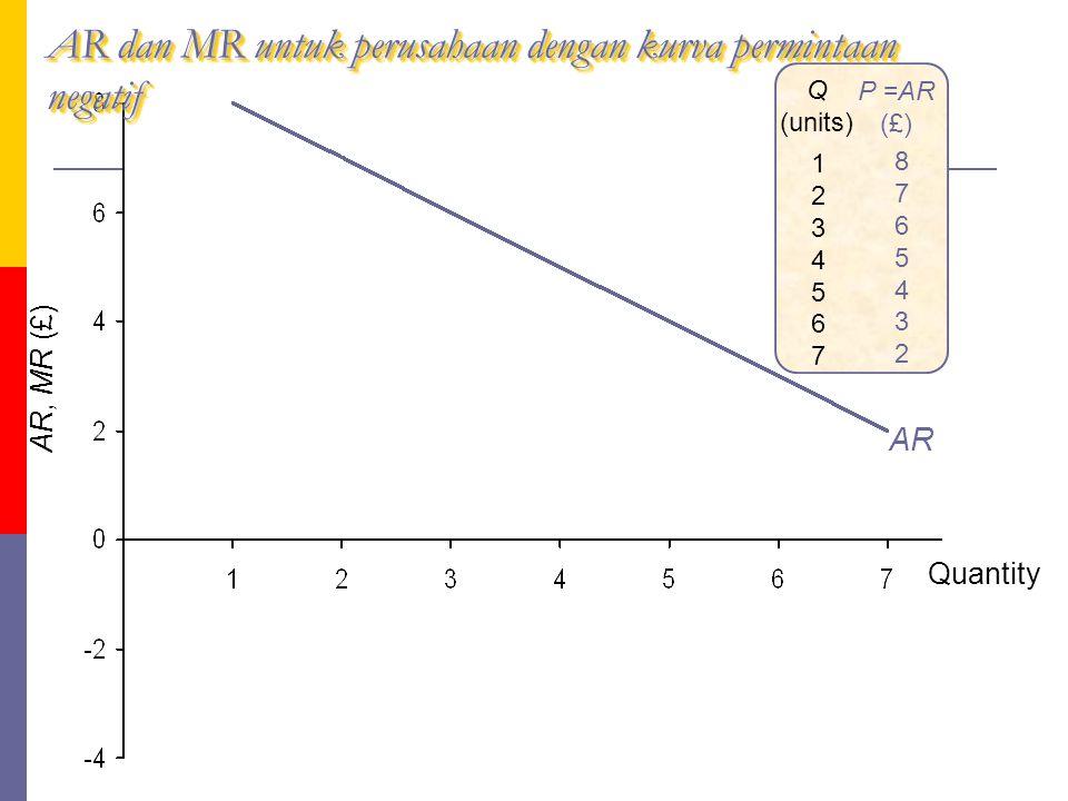 AR dan MR untuk perusahaan dengan kurva permintaan negatif