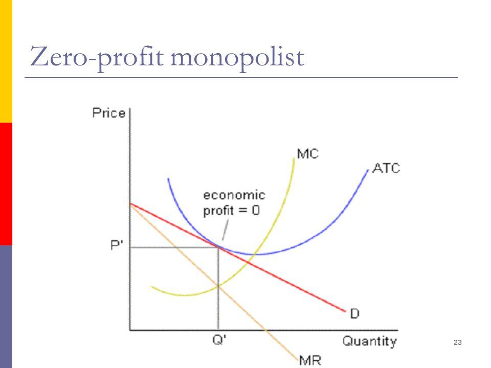 Zero-profit monopolist