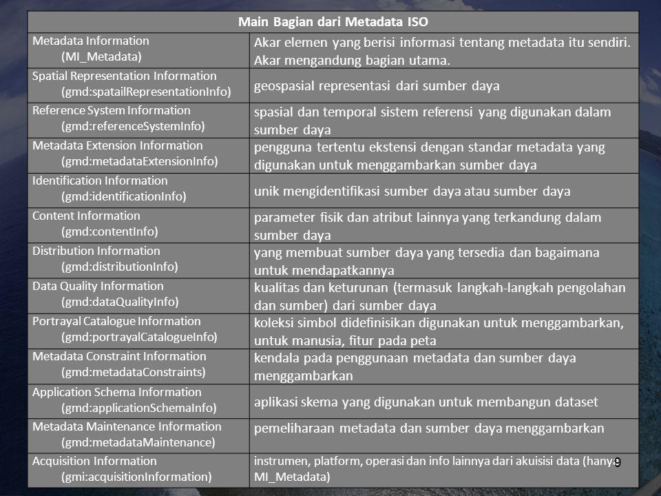 Main Bagian dari Metadata ISO