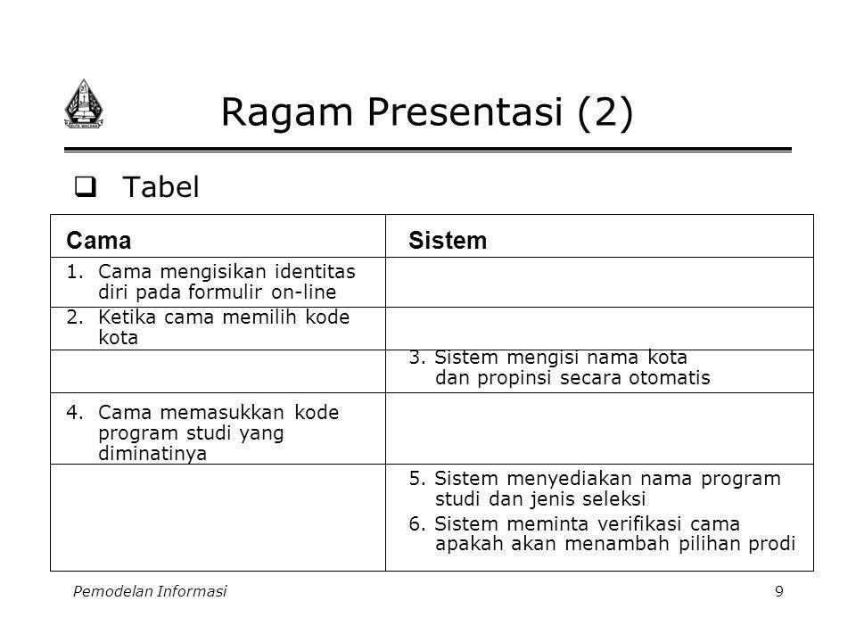 Ragam Presentasi (2) Tabel Cama Sistem