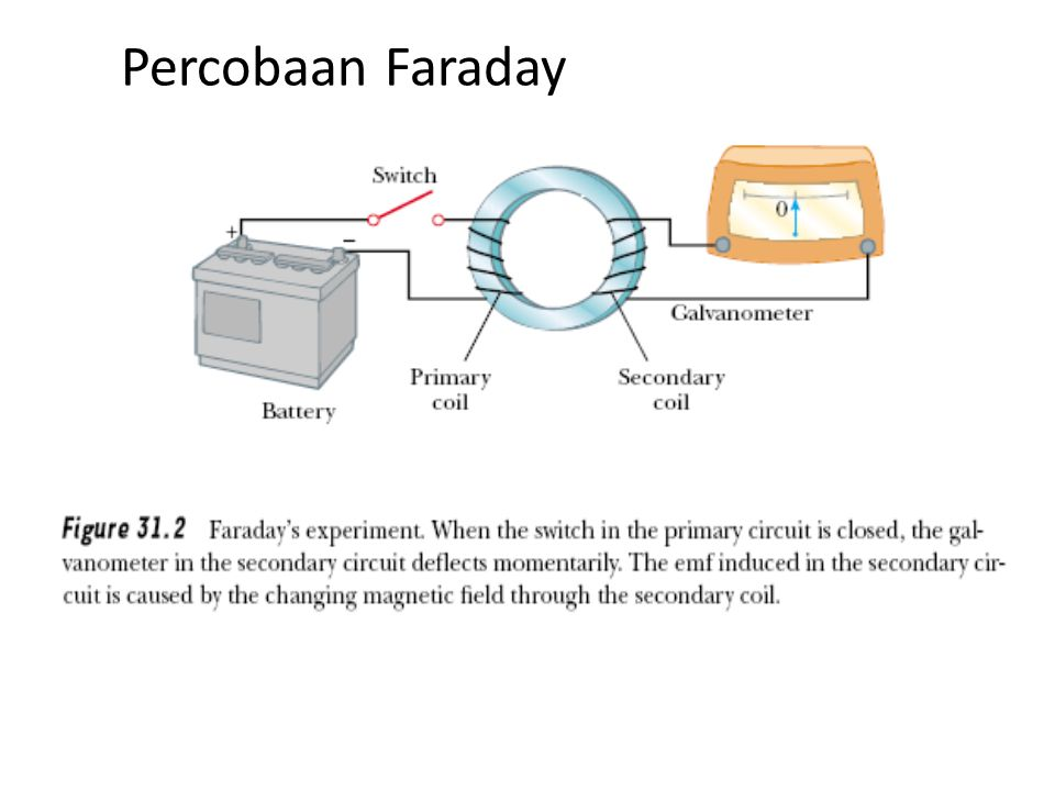 Percobaan Faraday