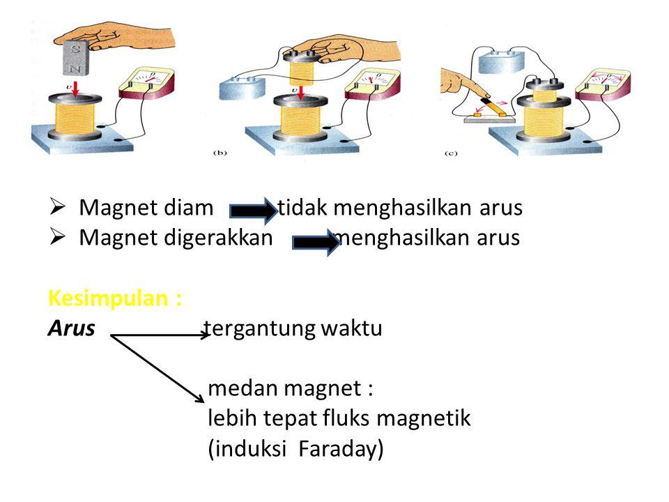 Magnet diam tidak menghasilkan arus