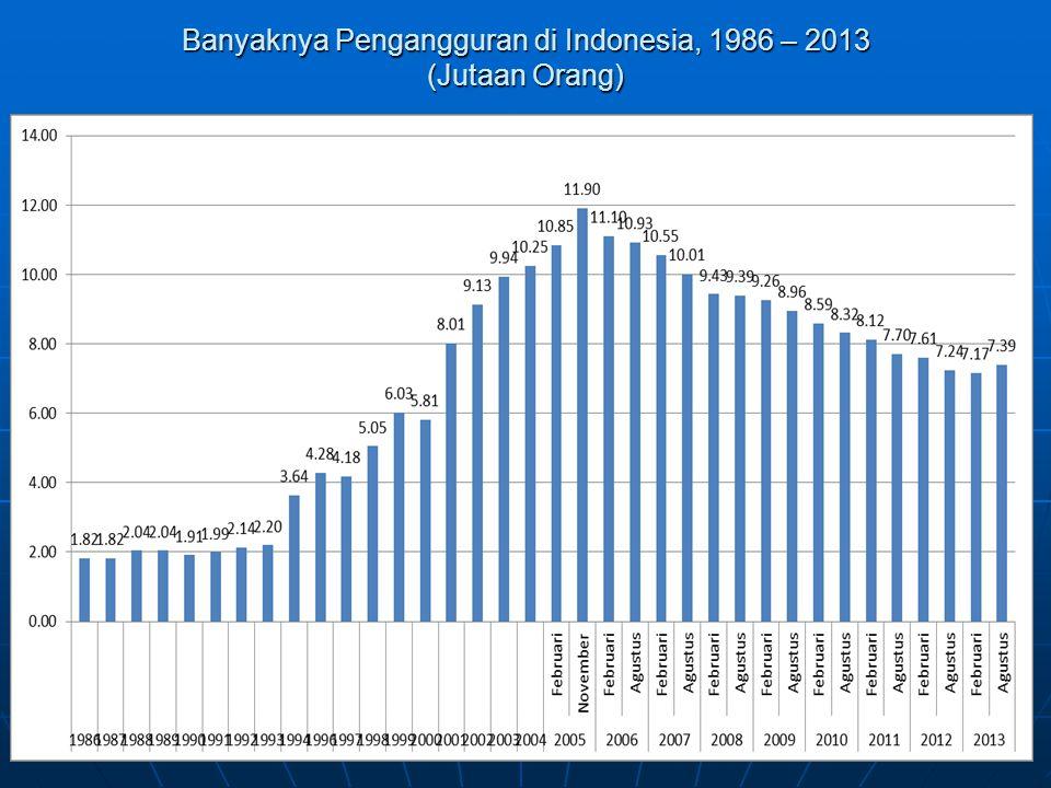 Banyaknya Pengangguran di Indonesia, 1986 – 2013 (Jutaan Orang)