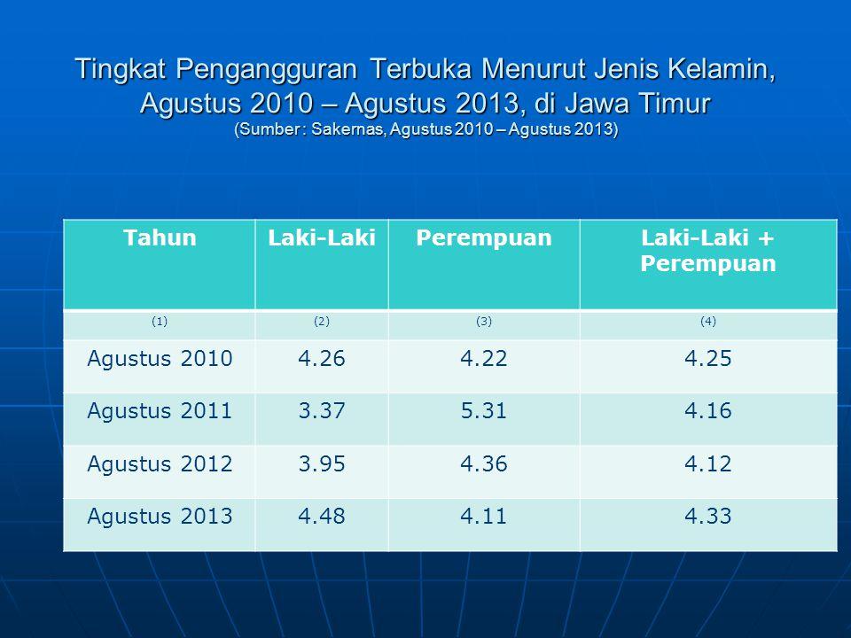 Tingkat Pengangguran Terbuka Menurut Jenis Kelamin, Agustus 2010 – Agustus 2013, di Jawa Timur (Sumber : Sakernas, Agustus 2010 – Agustus 2013)