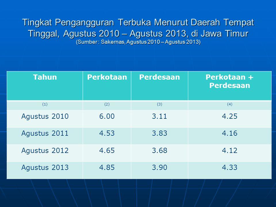 Tingkat Pengangguran Terbuka Menurut Daerah Tempat Tinggal, Agustus 2010 – Agustus 2013, di Jawa Timur (Sumber : Sakernas, Agustus 2010 – Agustus 2013)