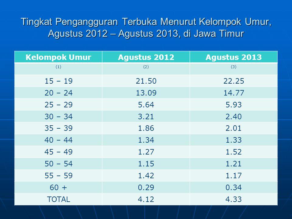 Tingkat Pengangguran Terbuka Menurut Kelompok Umur, Agustus 2012 – Agustus 2013, di Jawa Timur