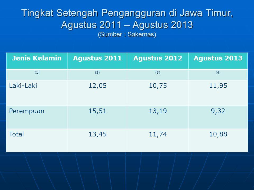 Tingkat Setengah Pengangguran di Jawa Timur, Agustus 2011 – Agustus 2013 (Sumber : Sakernas)