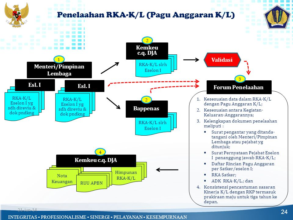 Penelaahan RKA-K/L (Pagu Anggaran K/L)