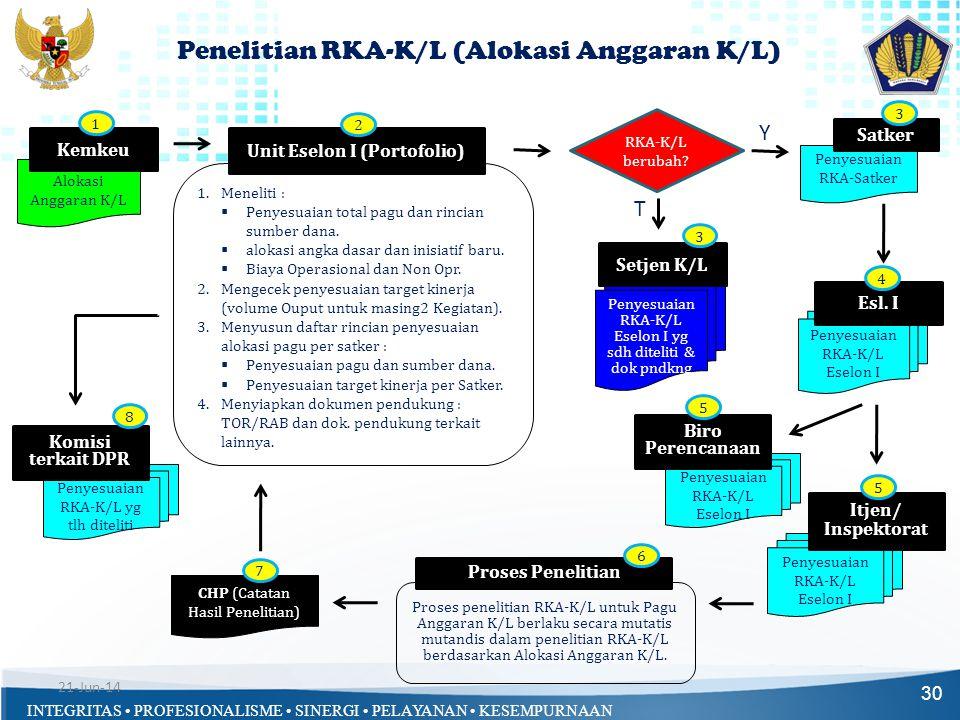 Penelitian RKA-K/L (Alokasi Anggaran K/L)