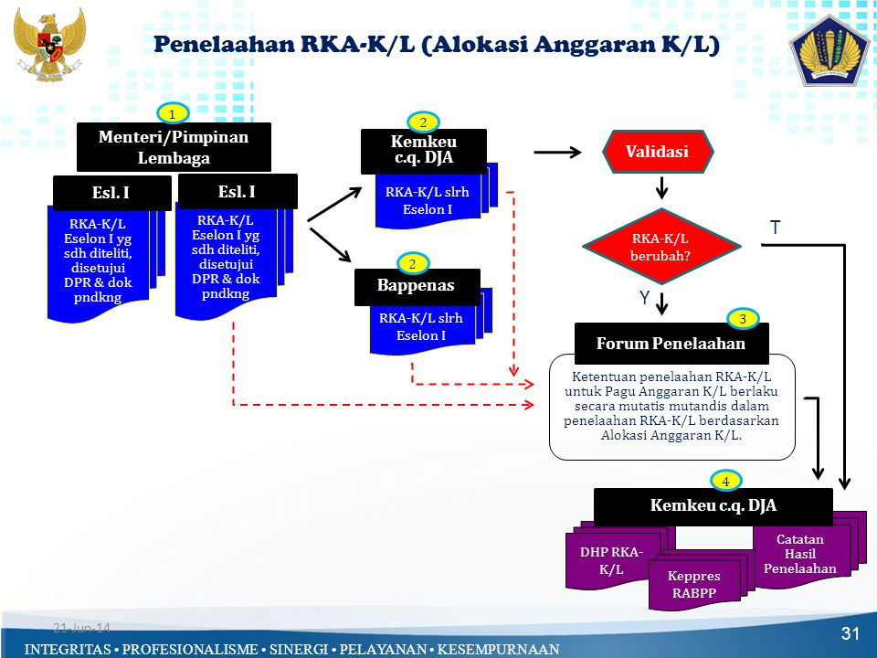 Penelaahan RKA-K/L (Alokasi Anggaran K/L)