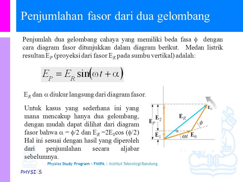Penjumlahan fasor dari dua gelombang