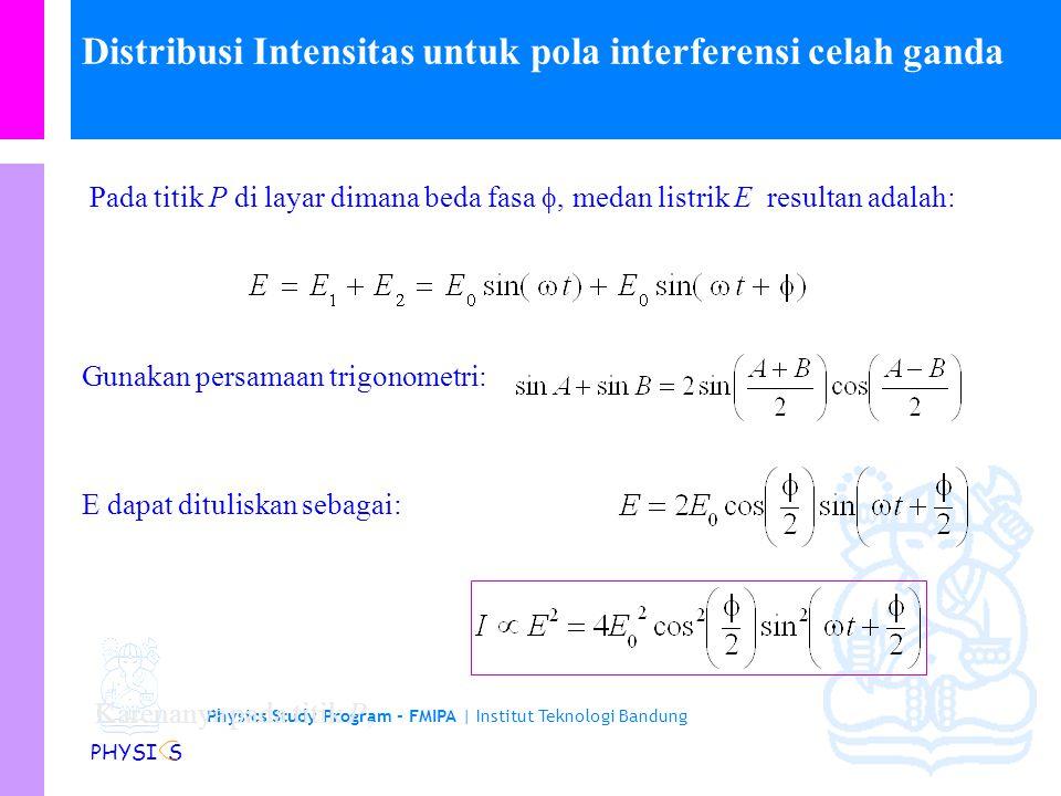 Distribusi Intensitas untuk pola interferensi celah ganda