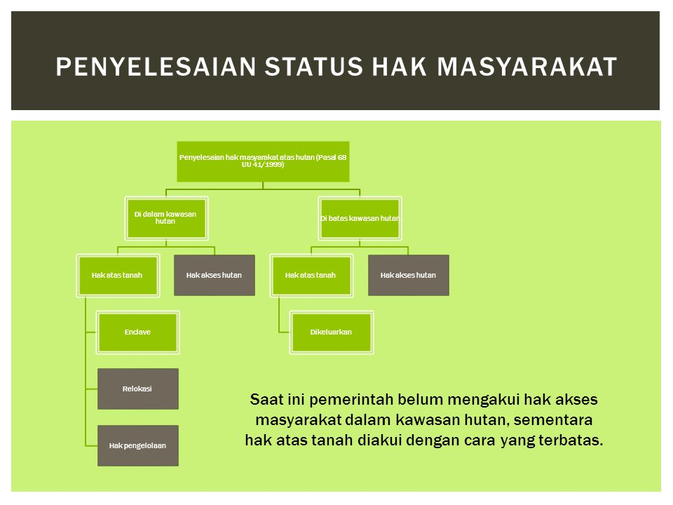 Penyelesaian Status Hak Masyarakat