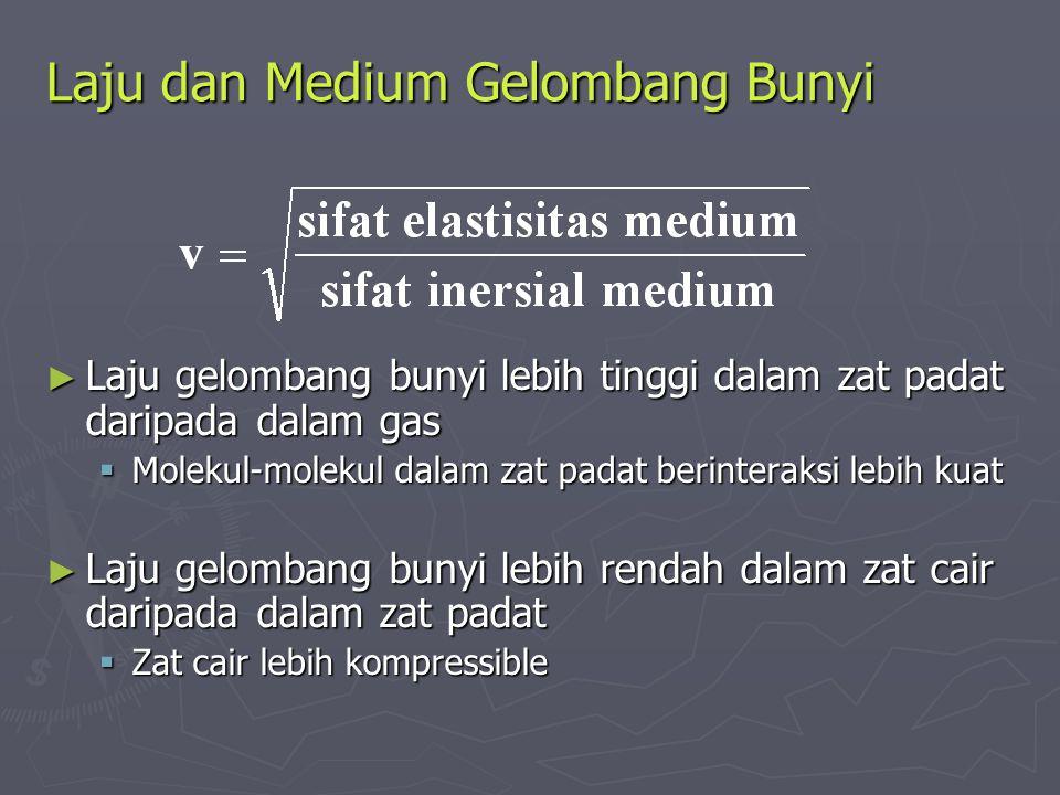 Laju dan Medium Gelombang Bunyi