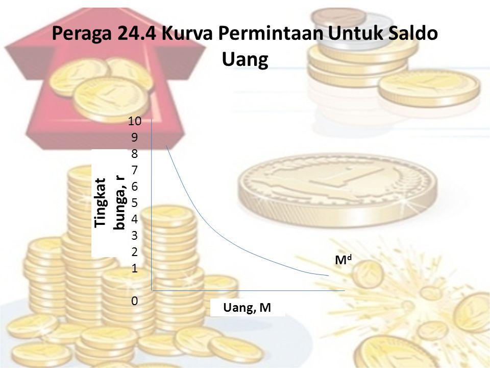 Peraga 24.4 Kurva Permintaan Untuk Saldo Uang