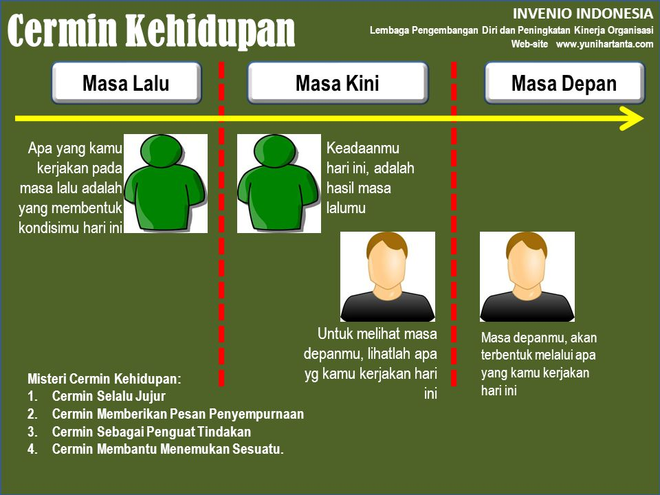 Cermin Kehidupan Masa Lalu Masa Kini Masa Depan INVENIO INDONESIA