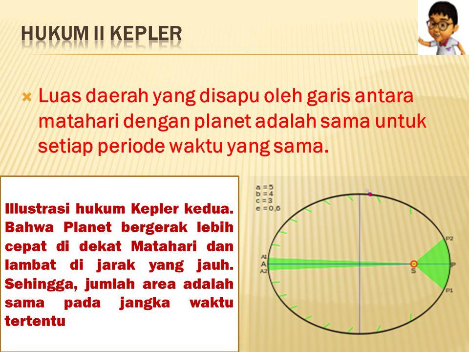 Hukum II Kepler Luas daerah yang disapu oleh garis antara matahari dengan planet adalah sama untuk setiap periode waktu yang sama.