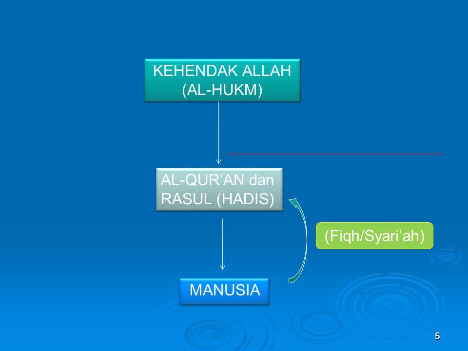 KEHENDAK ALLAH (AL-HUKM)