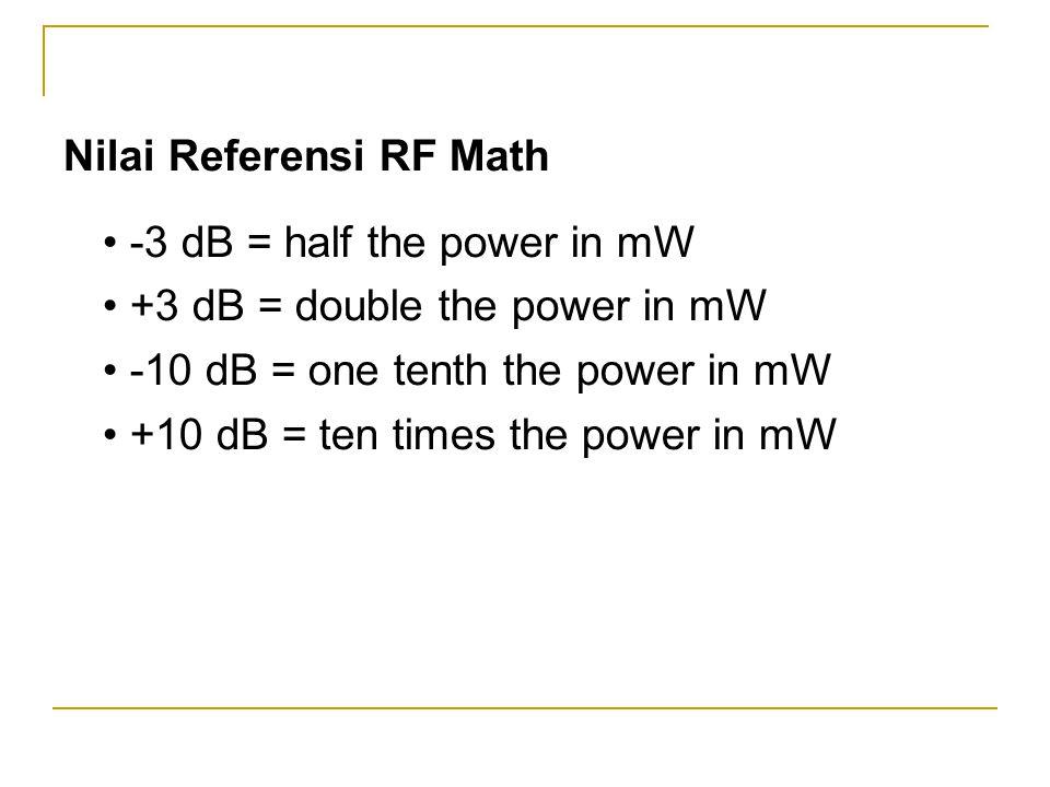 Nilai Referensi RF Math