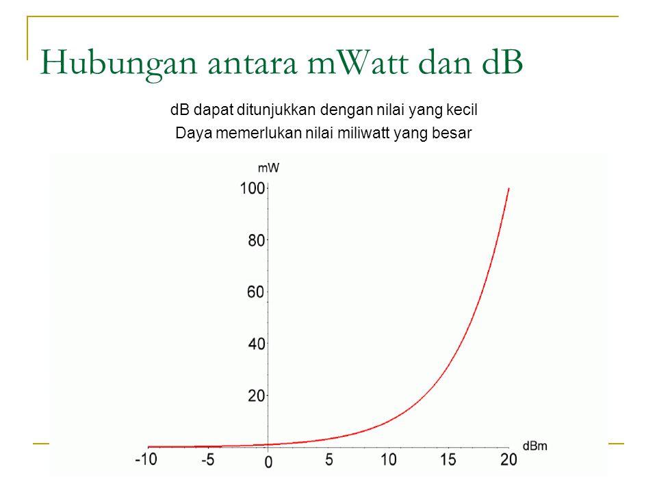 Hubungan antara mWatt dan dB