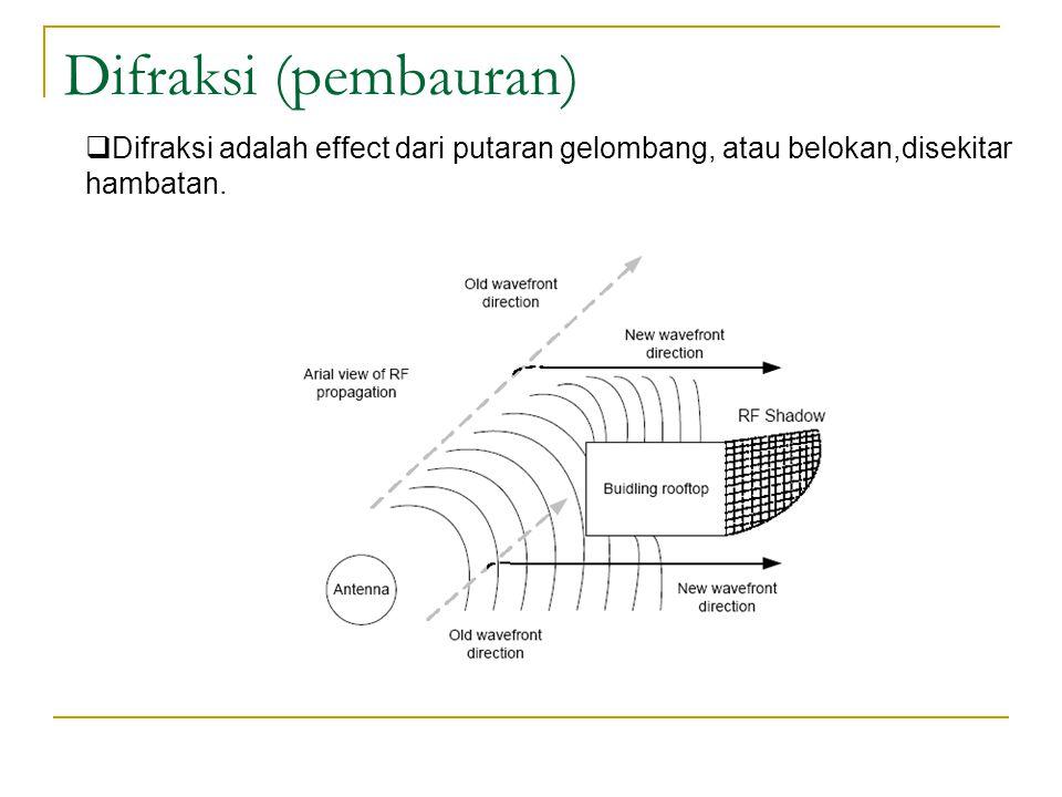 Difraksi (pembauran) Difraksi adalah effect dari putaran gelombang, atau belokan,disekitar hambatan.