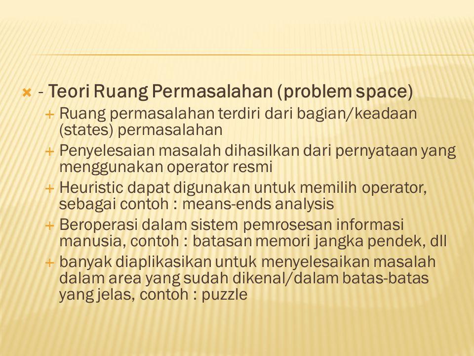 - Teori Ruang Permasalahan (problem space)