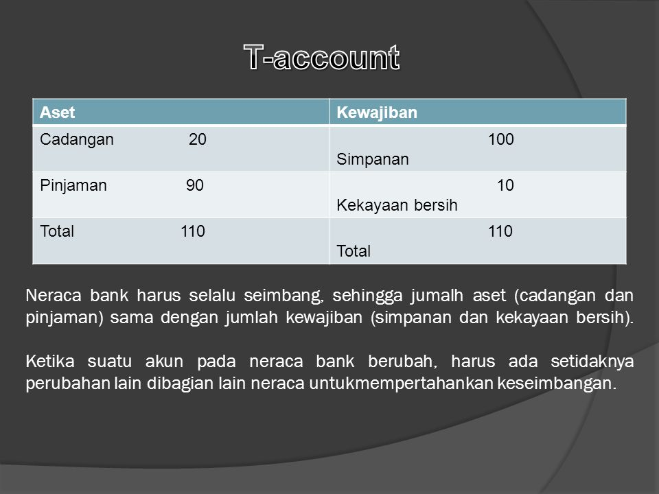 T-account Aset. Kewajiban. Cadangan 20. 100 Simpanan. Pinjaman 90.
