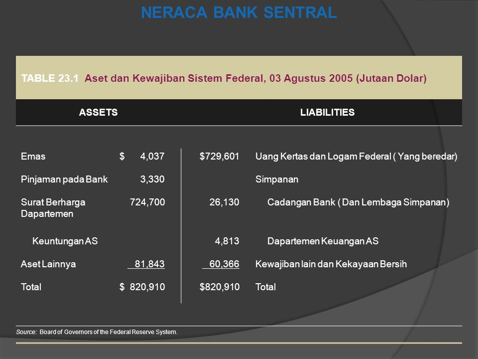 NERACA BANK SENTRAL TABLE 23.1 Aset dan Kewajiban Sistem Federal, 03 Agustus 2005 (Jutaan Dolar) ASSETS.