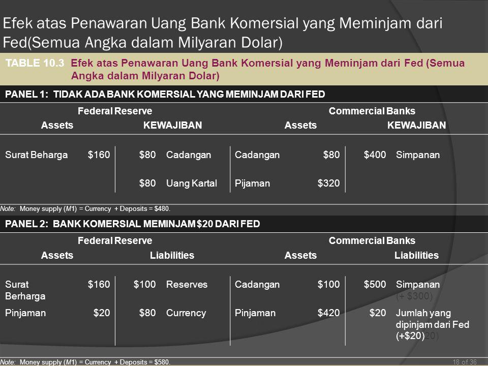 Efek atas Penawaran Uang Bank Komersial yang Meminjam dari Fed(Semua Angka dalam Milyaran Dolar)