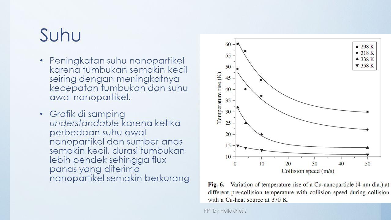 Suhu Peningkatan suhu nanopartikel karena tumbukan semakin kecil seiring dengan meningkatnya kecepatan tumbukan dan suhu awal nanopartikel.
