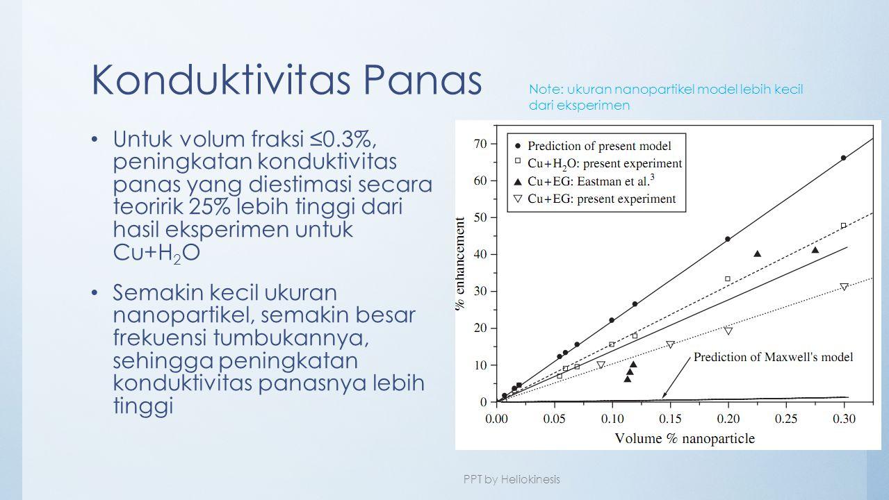 Konduktivitas Panas Note: ukuran nanopartikel model lebih kecil dari eksperimen.