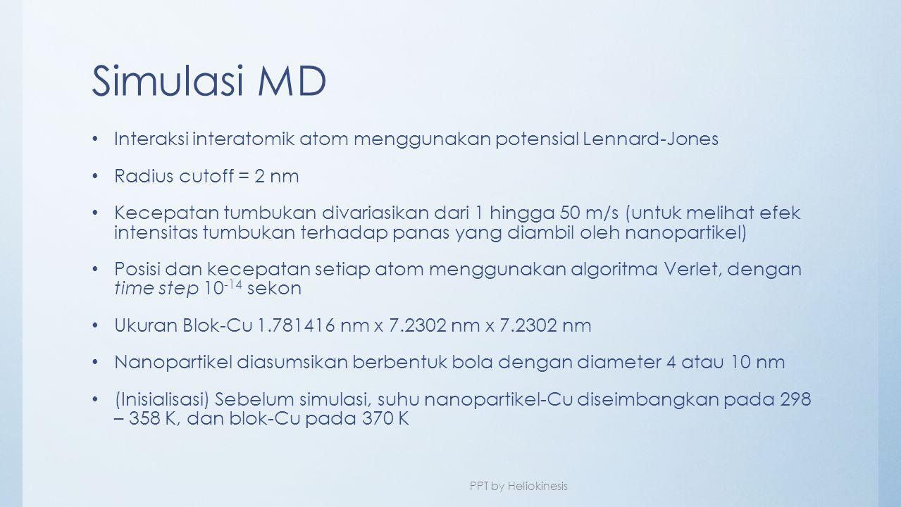 Simulasi MD Interaksi interatomik atom menggunakan potensial Lennard-Jones. Radius cutoff = 2 nm.