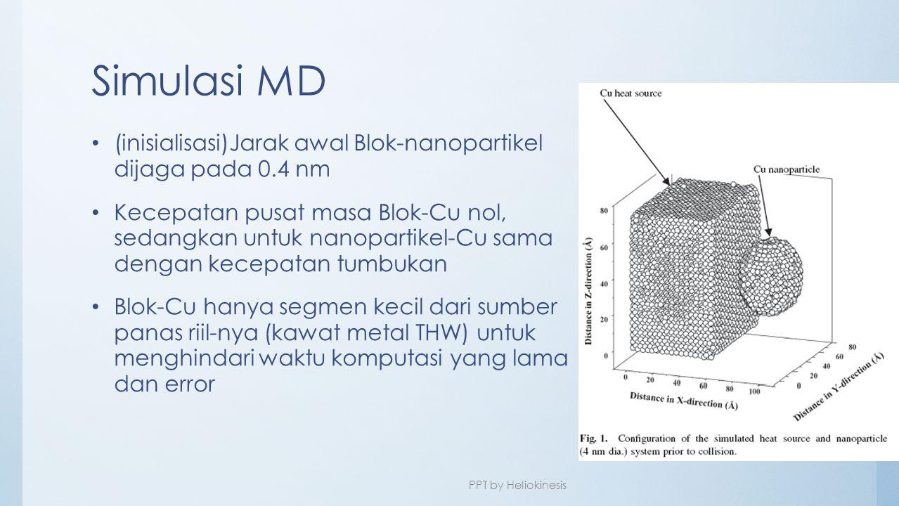 Simulasi MD (inisialisasi)Jarak awal Blok-nanopartikel dijaga pada 0.4 nm.