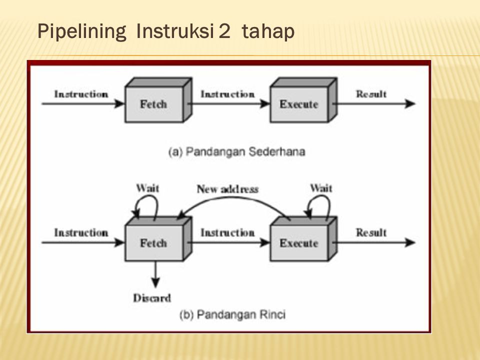 Pipelining Instruksi 2 tahap