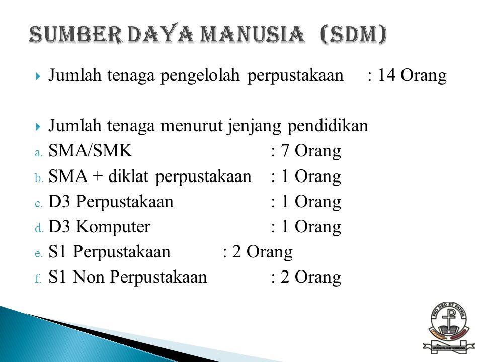 Sumber Daya Manusia (SDM)