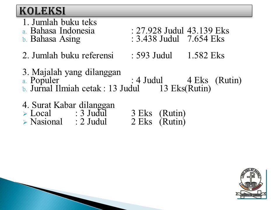 KOLEKSI 1. Jumlah buku teks Bahasa Indonesia : 27.928 Judul 43.139 Eks