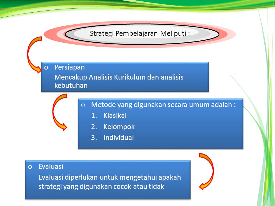 Strategi Pembelajaran Meliputi :