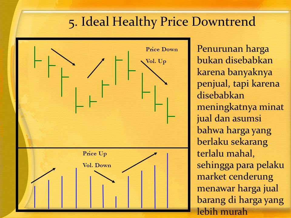 5. Ideal Healthy Price Downtrend