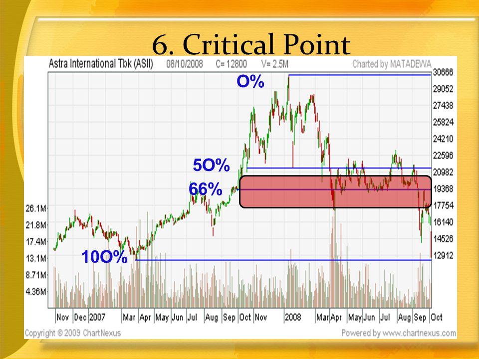 6. Critical Point O% 5O% 66% 10O%