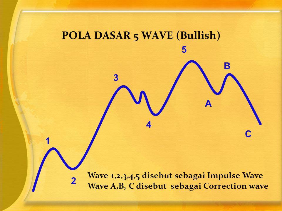 POLA DASAR 5 WAVE (Bullish)