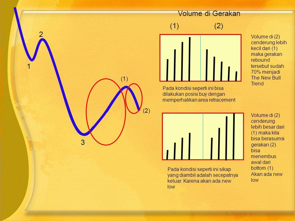 Volume di Gerakan (1) (2) 2 1 3 (1) (2)